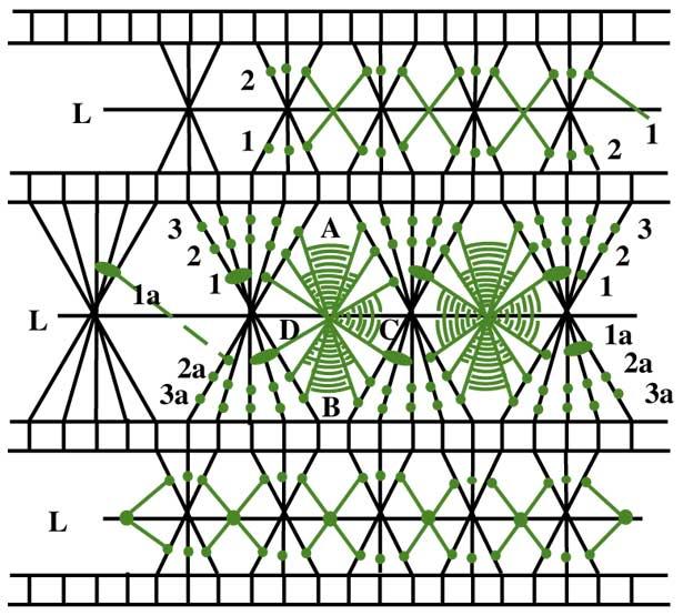 Schema di sfilatura composta